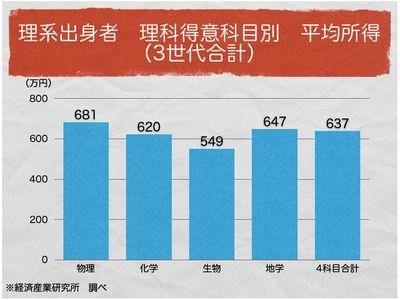 理科得意科目別 平均所得(3世代合計)