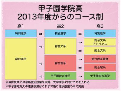 甲子園学院高 コース制変更