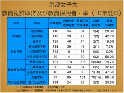 京都女子大 教員免許取得及び教員採用者・率