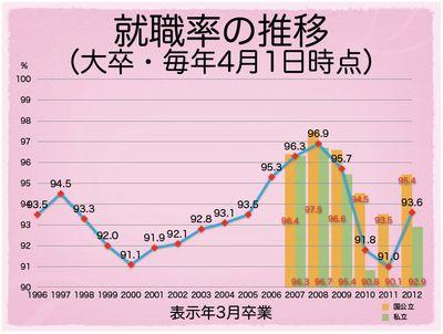 就職内定率 推移