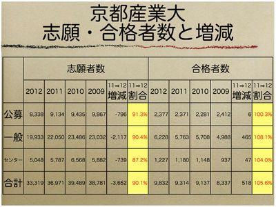京都産業大 志願・合格者数と増減