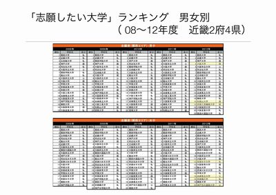 志願した大学ランキング③