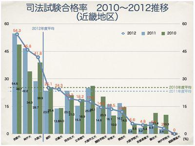 司法試験合格率2012(近畿地区)