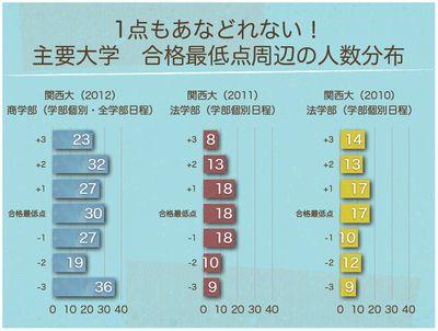 合格最低点周辺の人数分布 関西大