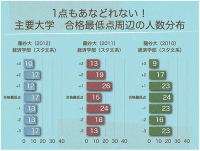 合格最低点周辺の人数分布 龍谷大