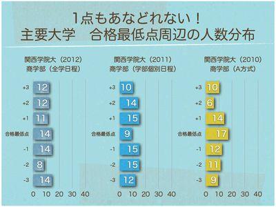 合格最低点周辺の人数分布 関西学院大