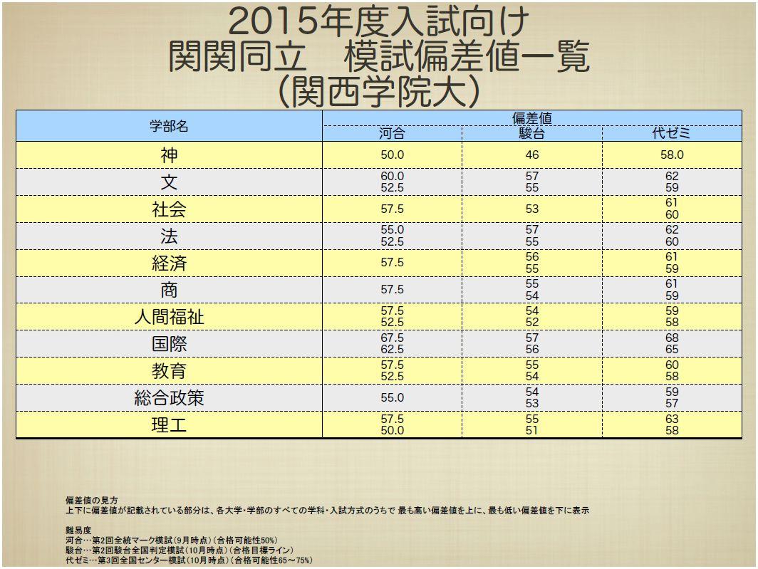 神戸学院大学 偏差値
