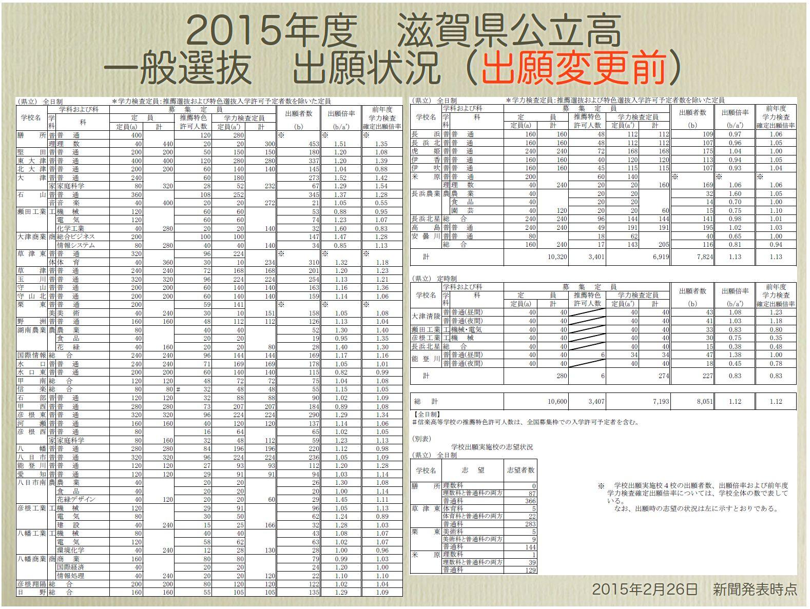 出願 兵庫 高校 状況 公立 2020 県
