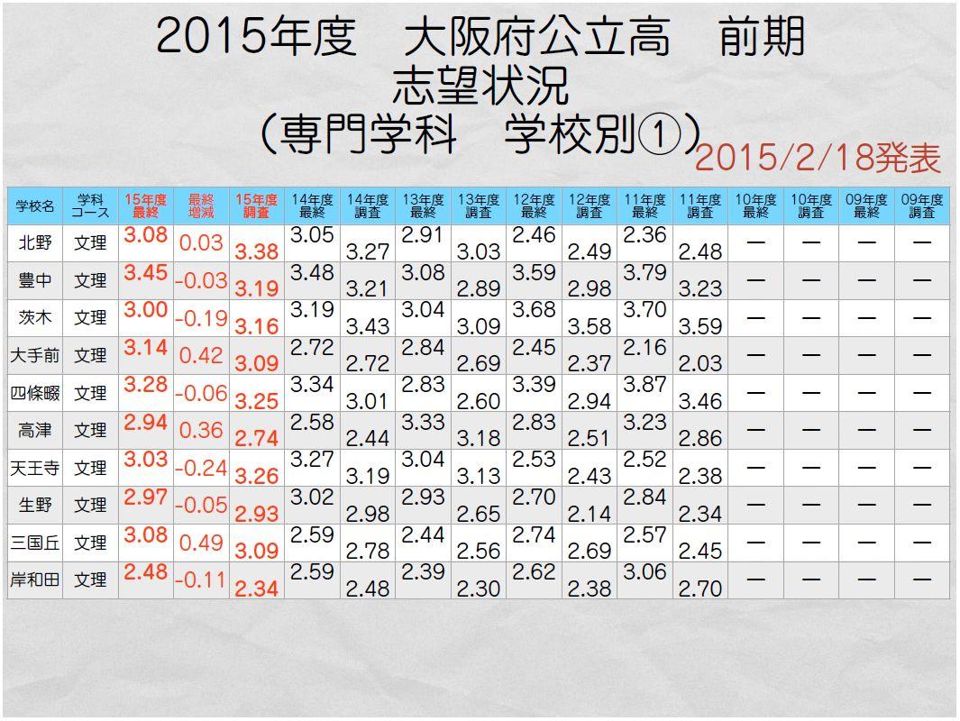 府 入試 2020 大阪 公立 倍率 高校