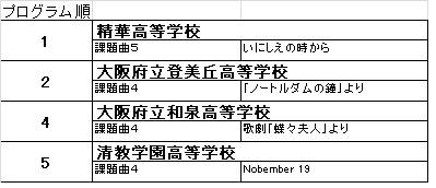 大阪 府 吹奏楽 コンクール 2019 結果
