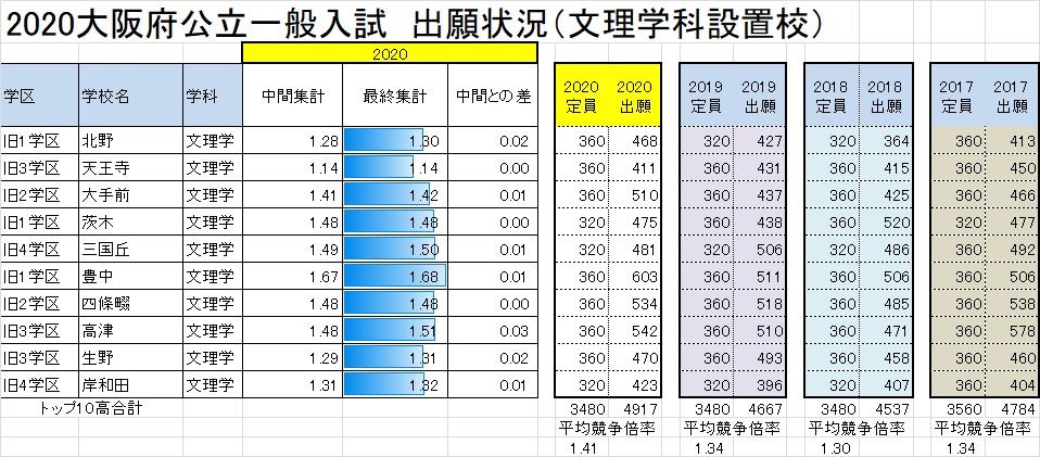 高校 大阪 倍率 公立