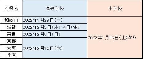 私立 日程 入試 2020 高校 東京 2020年8月号 2021年度首都圏高校入試の変更点(私立高校編)(第1弾:2020年4月〜6月発表分)|高校受験版スクールポット