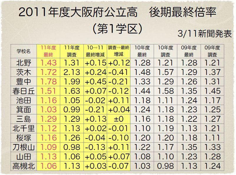 2011年度大阪府公立高後期 最終...