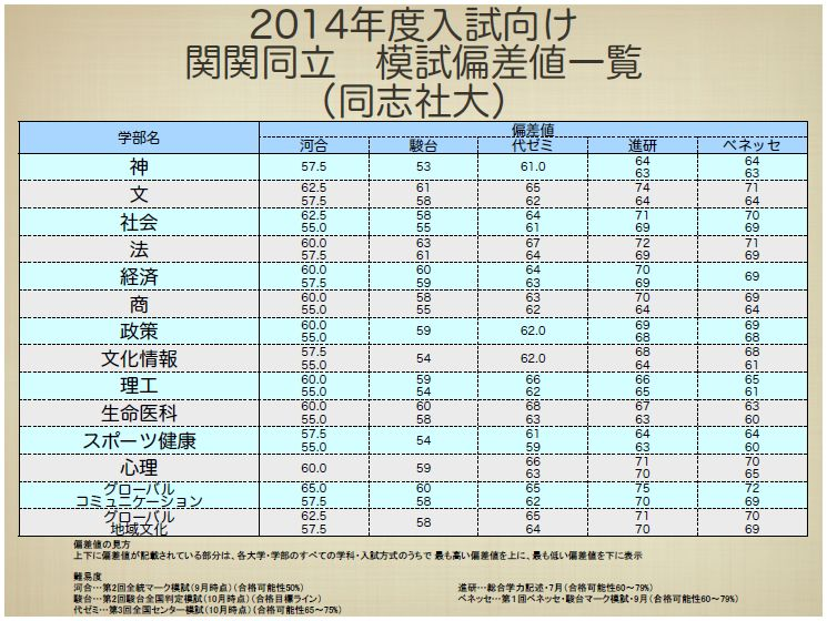 関関同立 2014年度最新模試偏差値一覧&過去3年の推移③ « 学校選びの ...