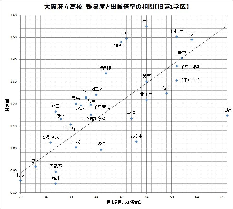 大阪府 公立高校 出願状況(旧第...